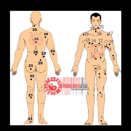 Vị trí nốt ruồi trên cơ thể đàn ông